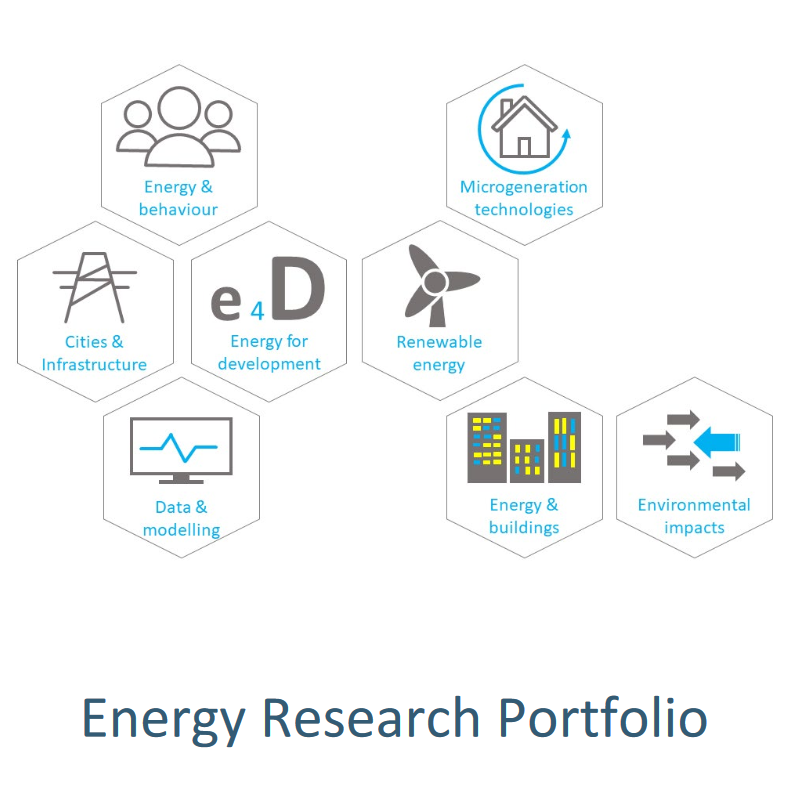 Energy Research Portfolio, (open link in a new window)